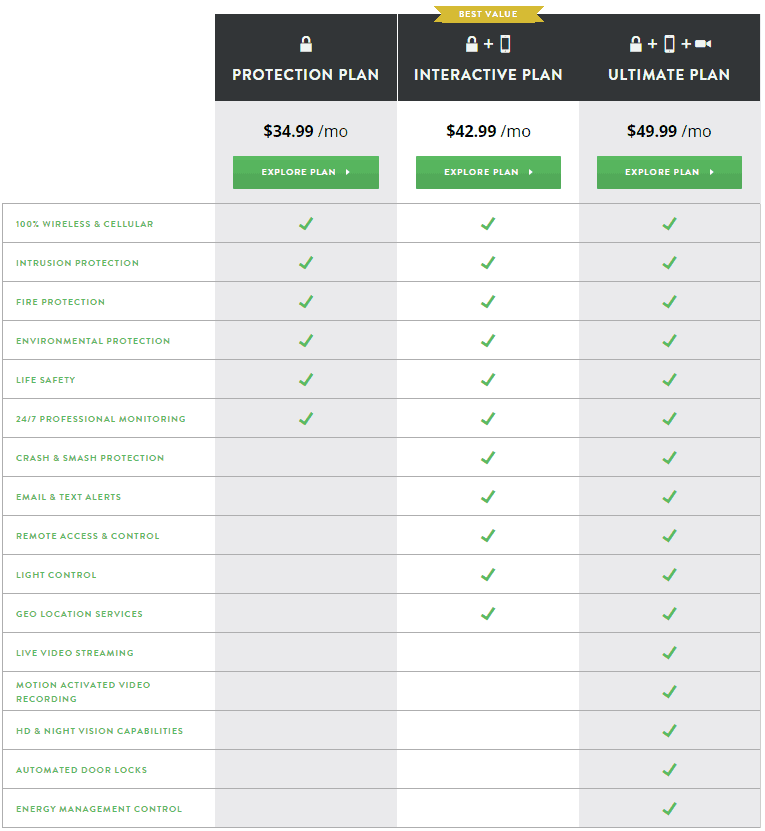frontpoint-security-monitoring-plan-comparison