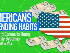[OMG] Very Interesting: How Americans Spend Their Money When It Comes To Home Security Systems